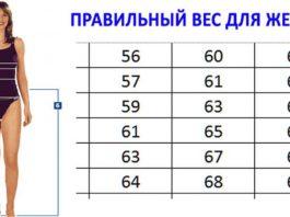 Вот правильный вес, который рекомендуют доктора. Таблица роста и веса