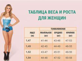 В этой таблице вы можете посмотреть какой должен быть идеальный вес при вашем телосложении и росте