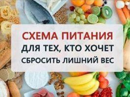 Правильная схема питания для тех, кто действительно хочет сбросить вес